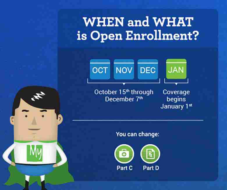 Options During The Open Enrollment Period